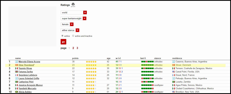 Struer Nyheder BoxRec's rangliste